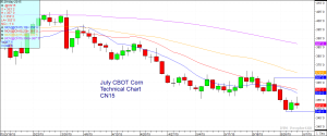 July CBOT Corn: May 29