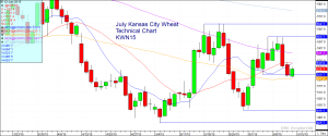 July Kansas City Wheat